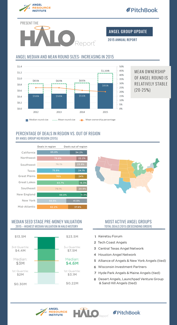 Angel Resource Institute Halo Report Infographic with Pitchbook Yearend 2015